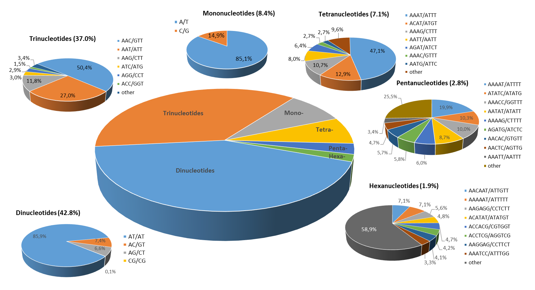 The distribution of the major repeat types in the eggplant genome